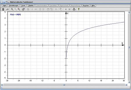 MathProf - Natürliche Logarithmusfunktion - Natürlicher Logarithmus - Ln - Parameter - Darstellen - Plotten - Graph - Grafik - Grafisch - Zeichnen - Plotter - Rechner - Berechnen - Schaubild