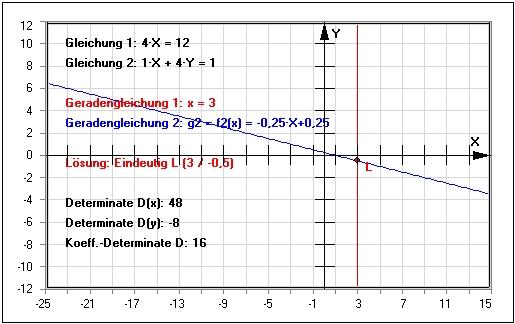 cramersche regel 3x3 matrix rechner determinante. Black Bedroom Furniture Sets. Home Design Ideas