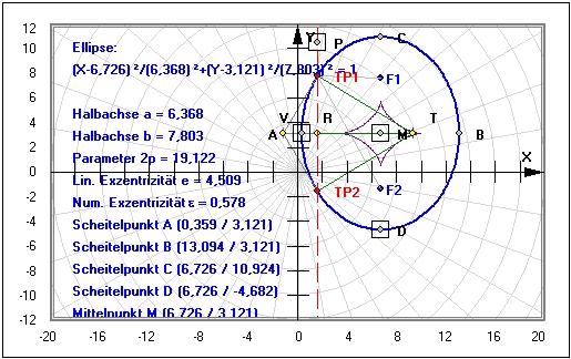 ellipse hyperbel parabel kegelschnitte mathprof. Black Bedroom Furniture Sets. Home Design Ideas