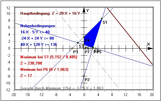Lineare Optimierung | Grafisch | Variablen | Bedingungen ...