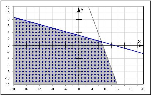 ungleichungen l sungsmenge graph mathprof. Black Bedroom Furniture Sets. Home Design Ideas